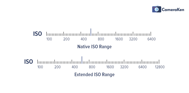 Extended or Expanded ISO